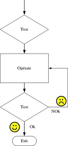 Le modèle T.O.T.E.
